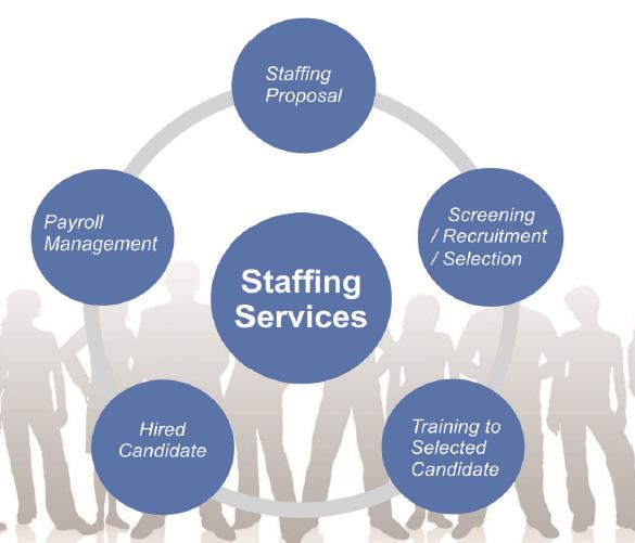 staffing image